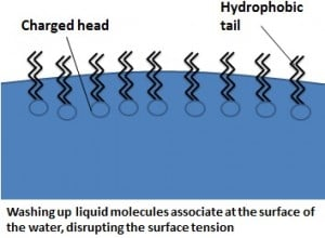 Surface tension disruption